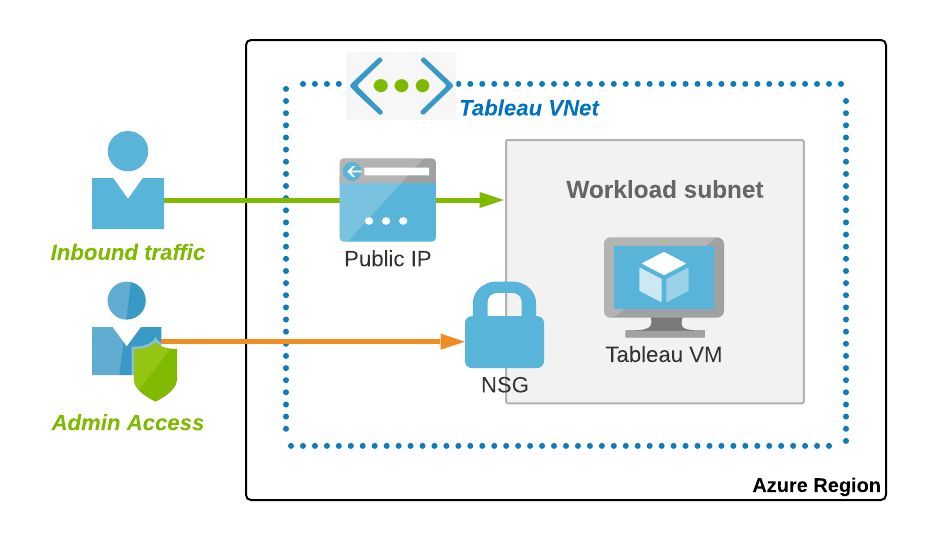 Tableau Server On Azure Quickstart Now For Both Linux And Windows