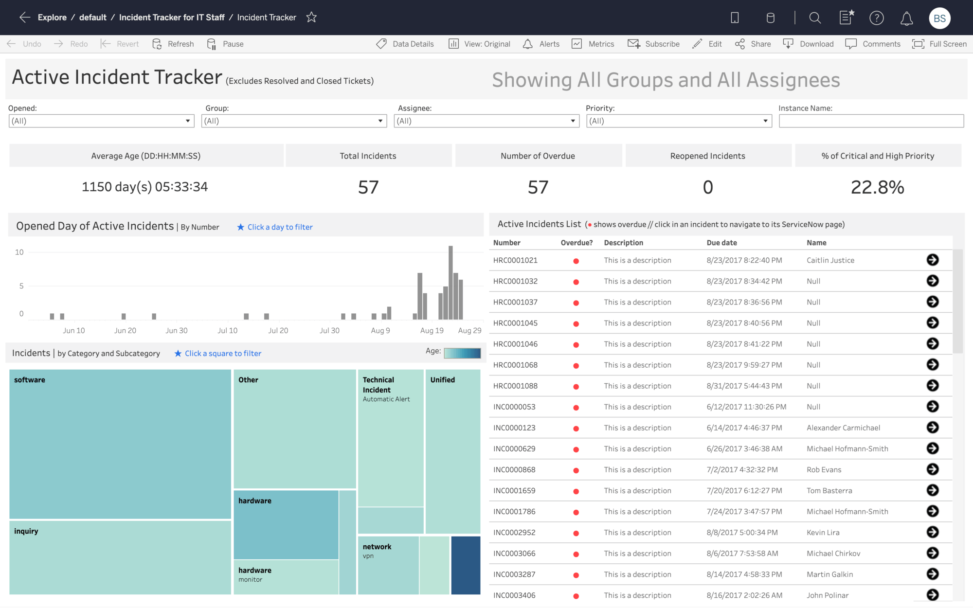 Active Incident Tracking Dashboard Starter for ServiceNow