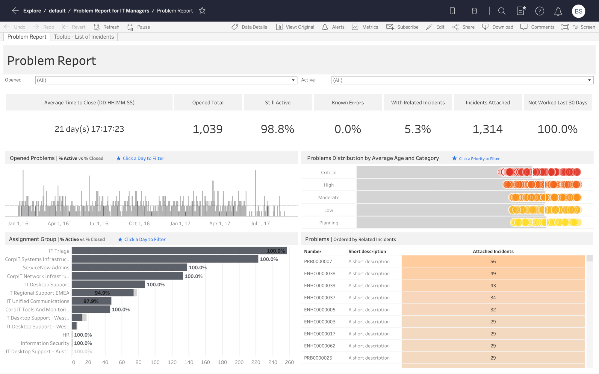 ServiceNow Problem Report Dashboard Starter