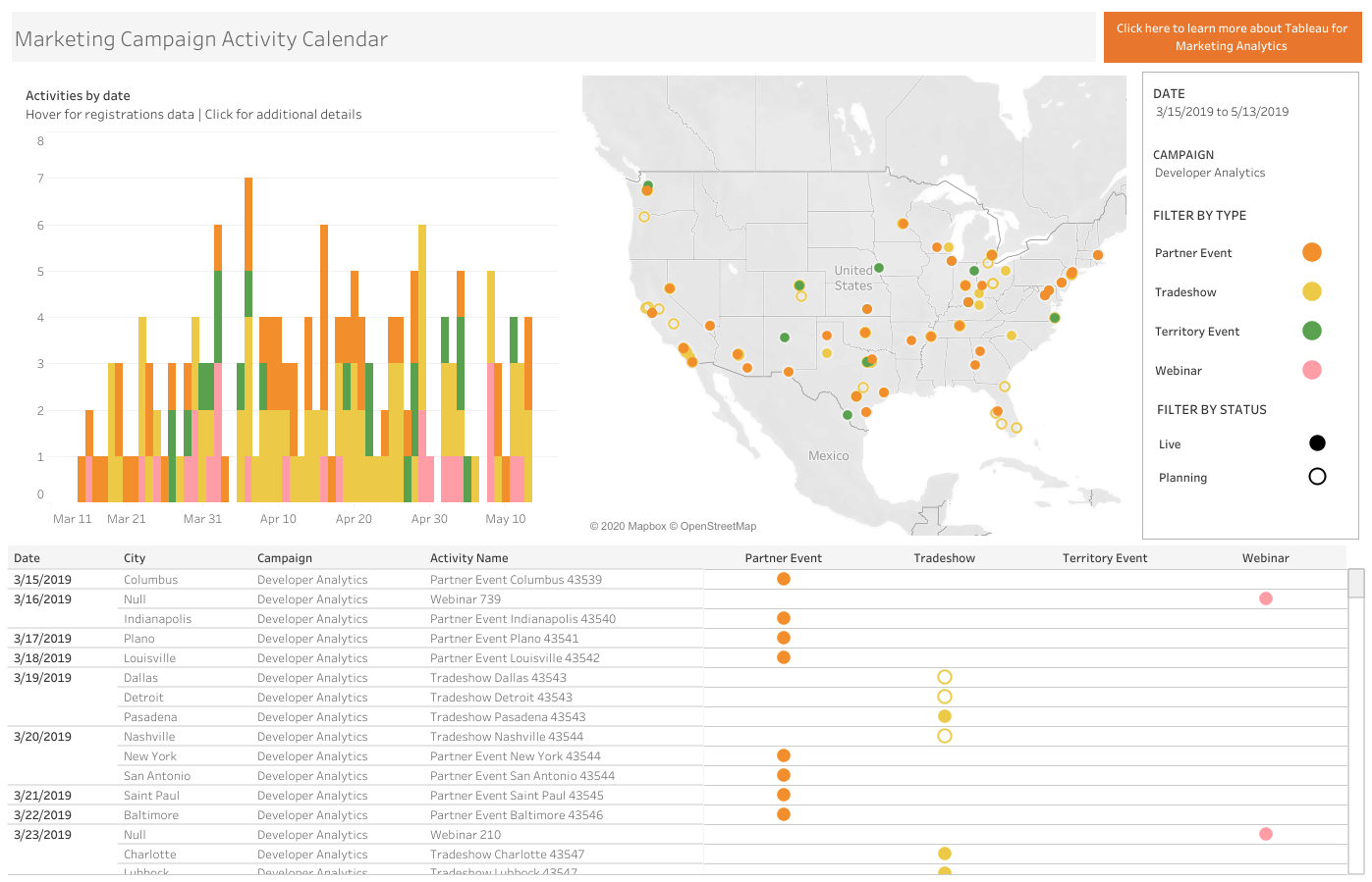 Tableau visualization with marketing campaign data showing data by territory on a map and by date with a vertical bar chart