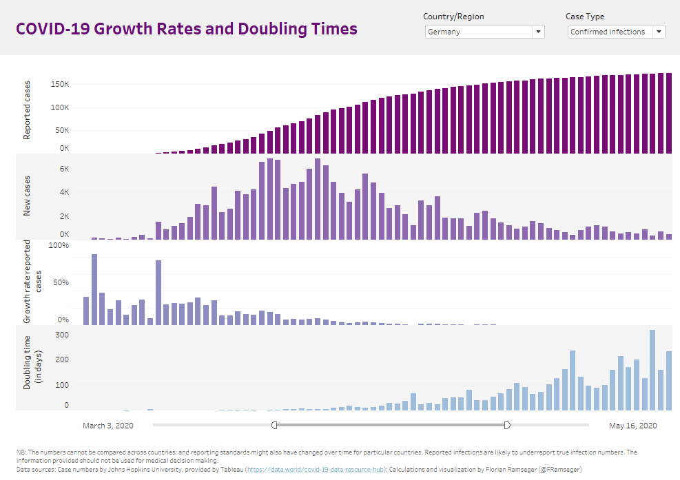 My dashboard from April: Growth rates and doubling times for one country at a time