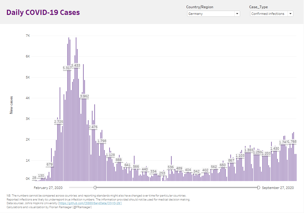 My dashboard from June: Daily new cases, with weekly averages