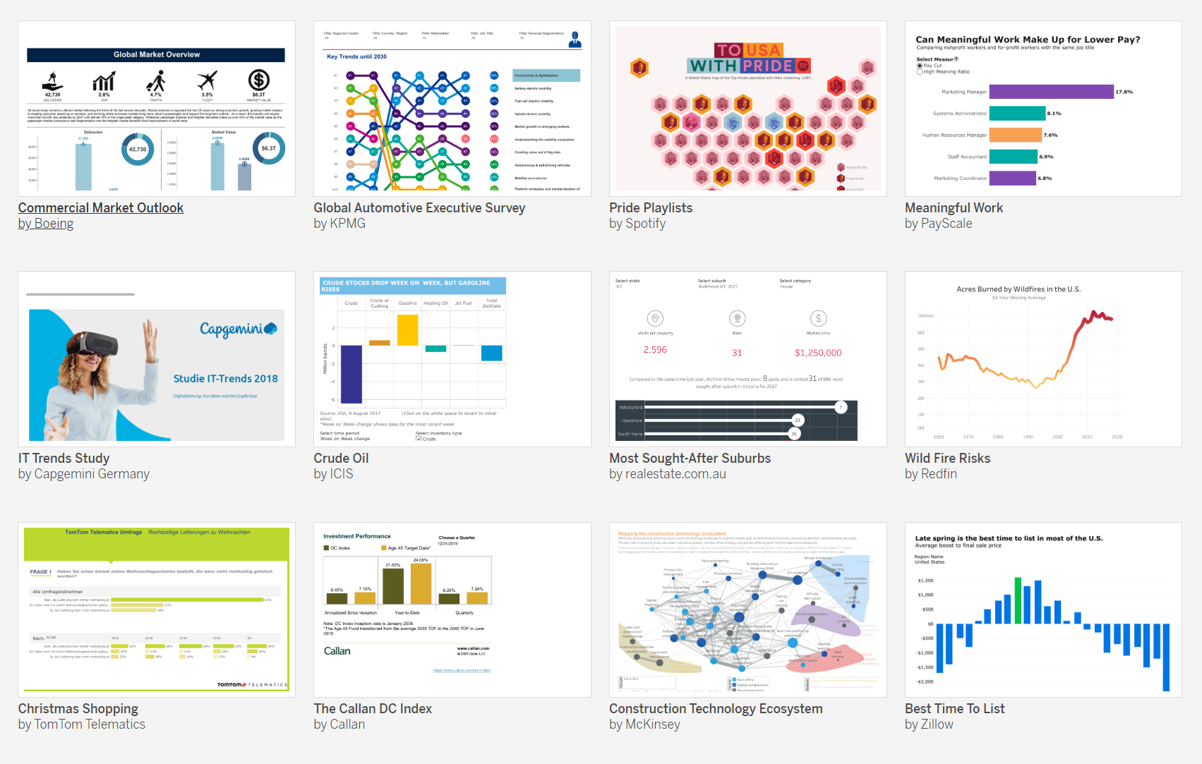 Gallery of global organizations using Tableau Public to publish compelling data stories.