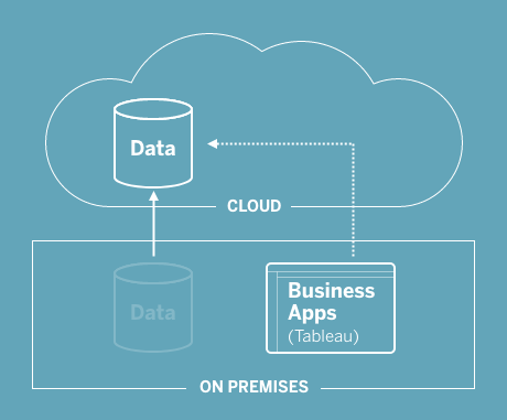 hybrid on-premises analytics