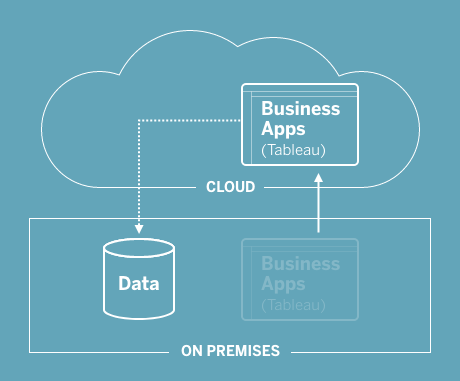 hybrid cloud analytics