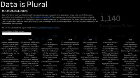 Opens Tableau Public in a new window to the viz for Google Year In Search.