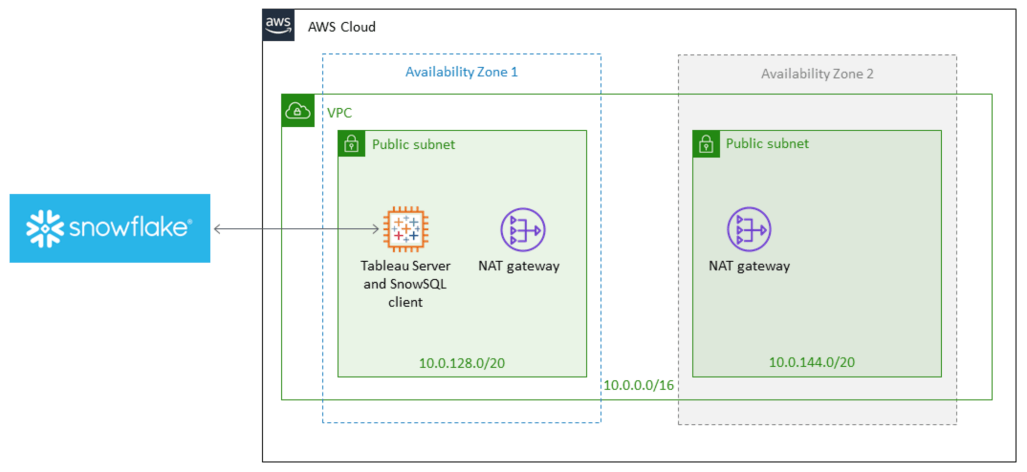 image of <p>Tableau and Snowflake on AWS</p>