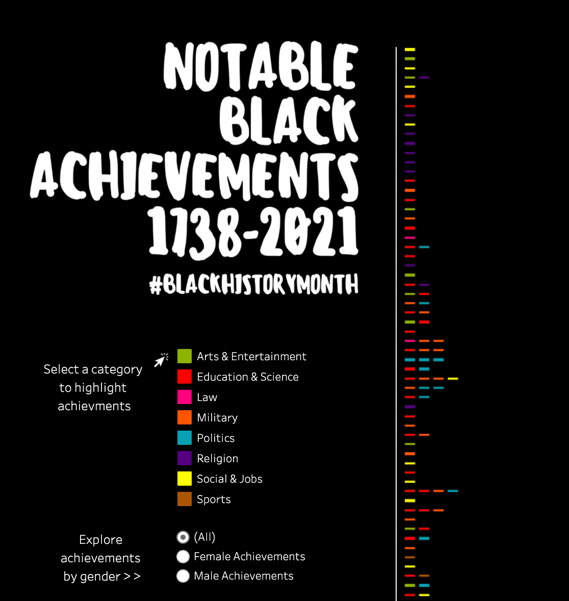 Notable Black Achievements Visualization