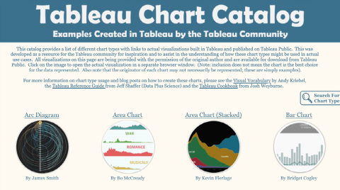 Opens Tableau Public in a new window to the chart catalog.