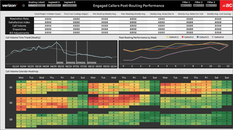 Verizon Tableau dashboard