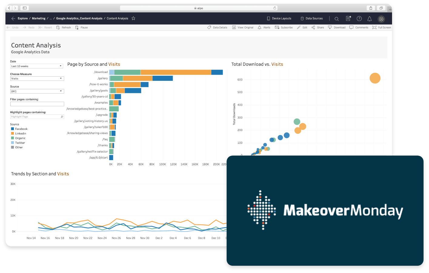Makeover Monday logo and Dashboard