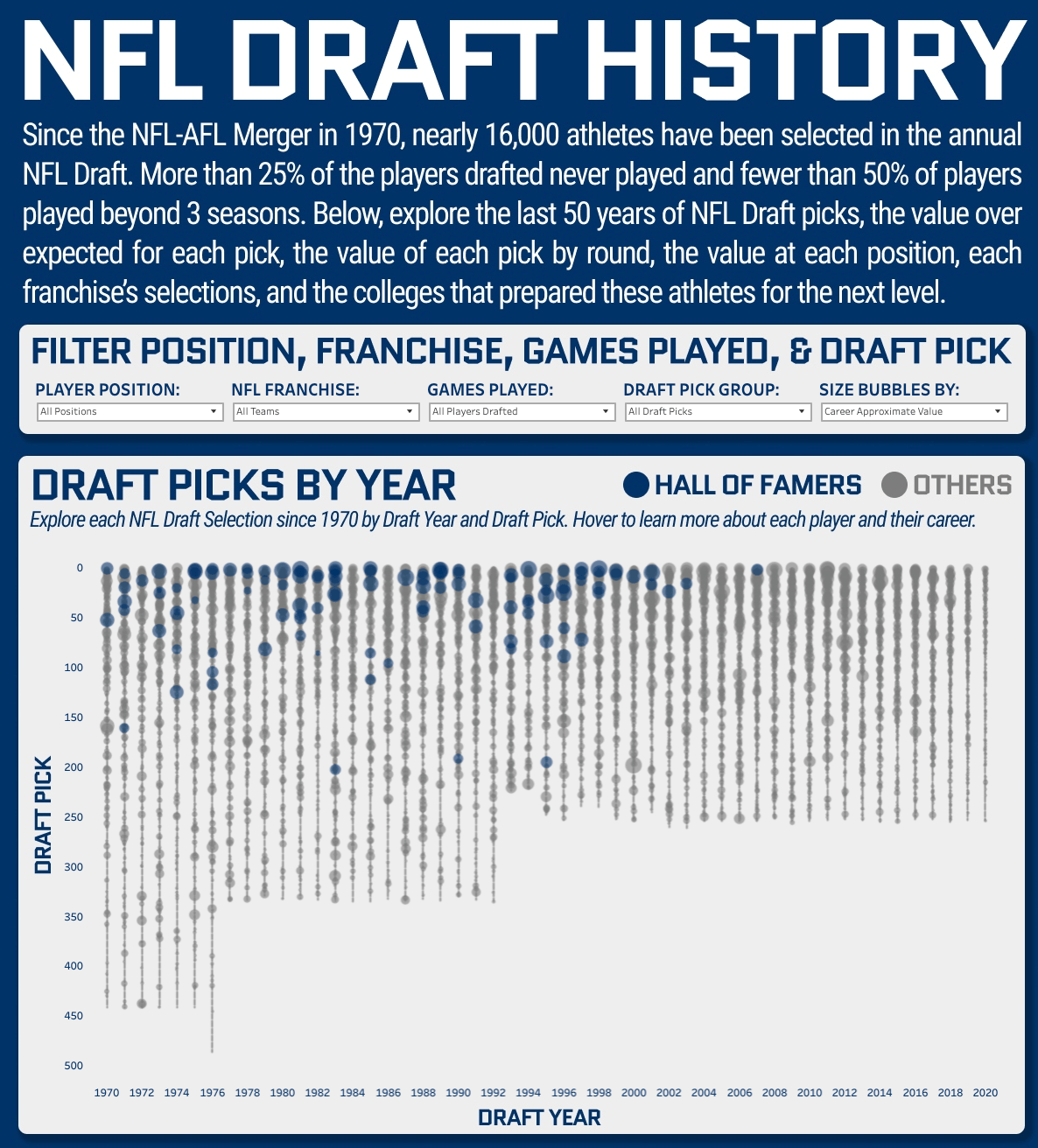 NFL Draft History: 50 Years of Selections Sam Epley