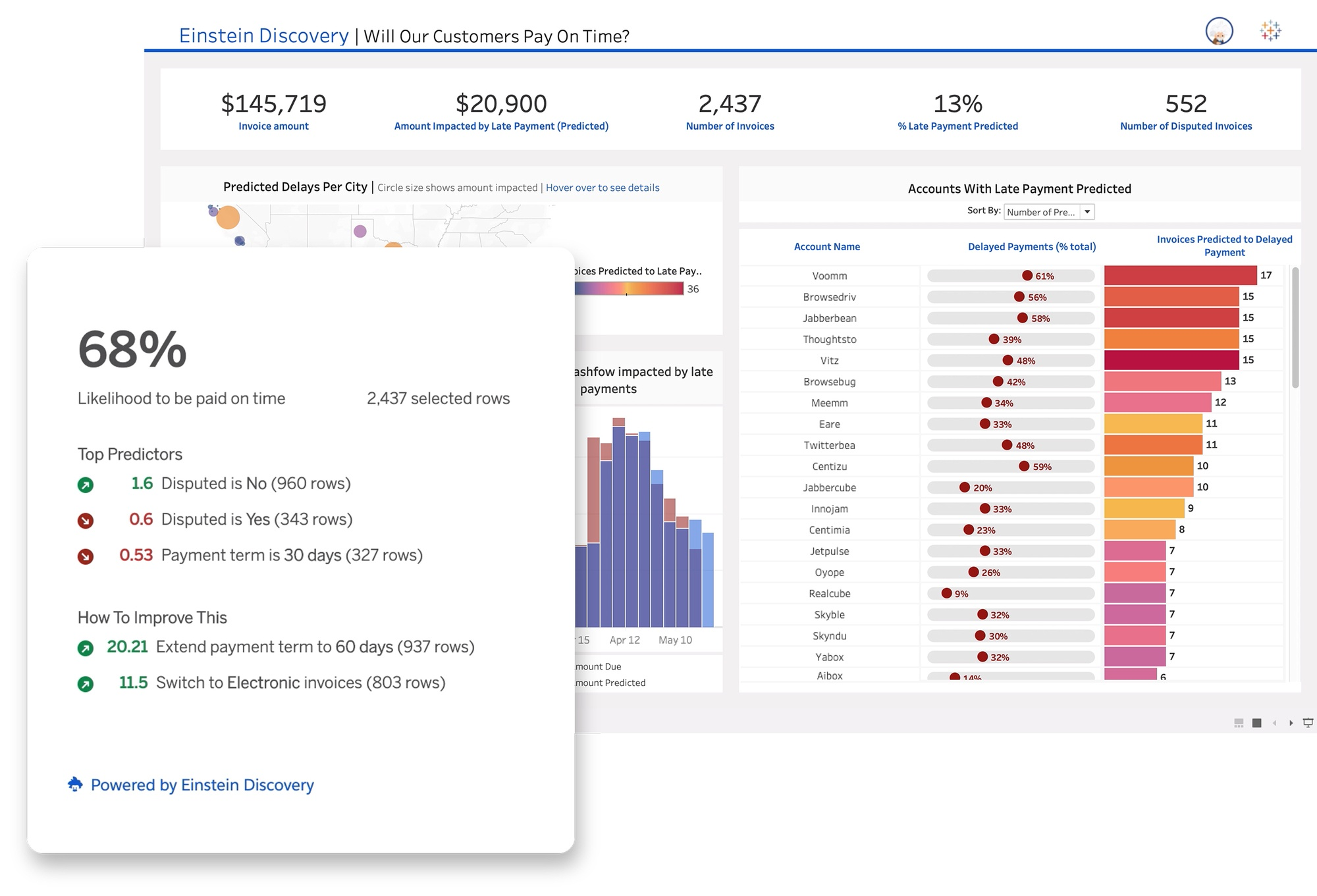 Zoomed in view of predictions shared by the Einstein Discovery extension in a Tableau dashboard