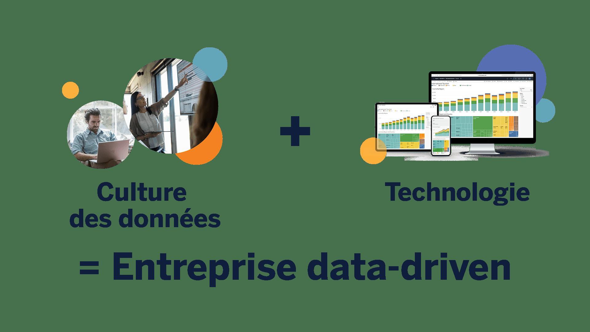 Culture des données+Technologie =Entreprise data-driven