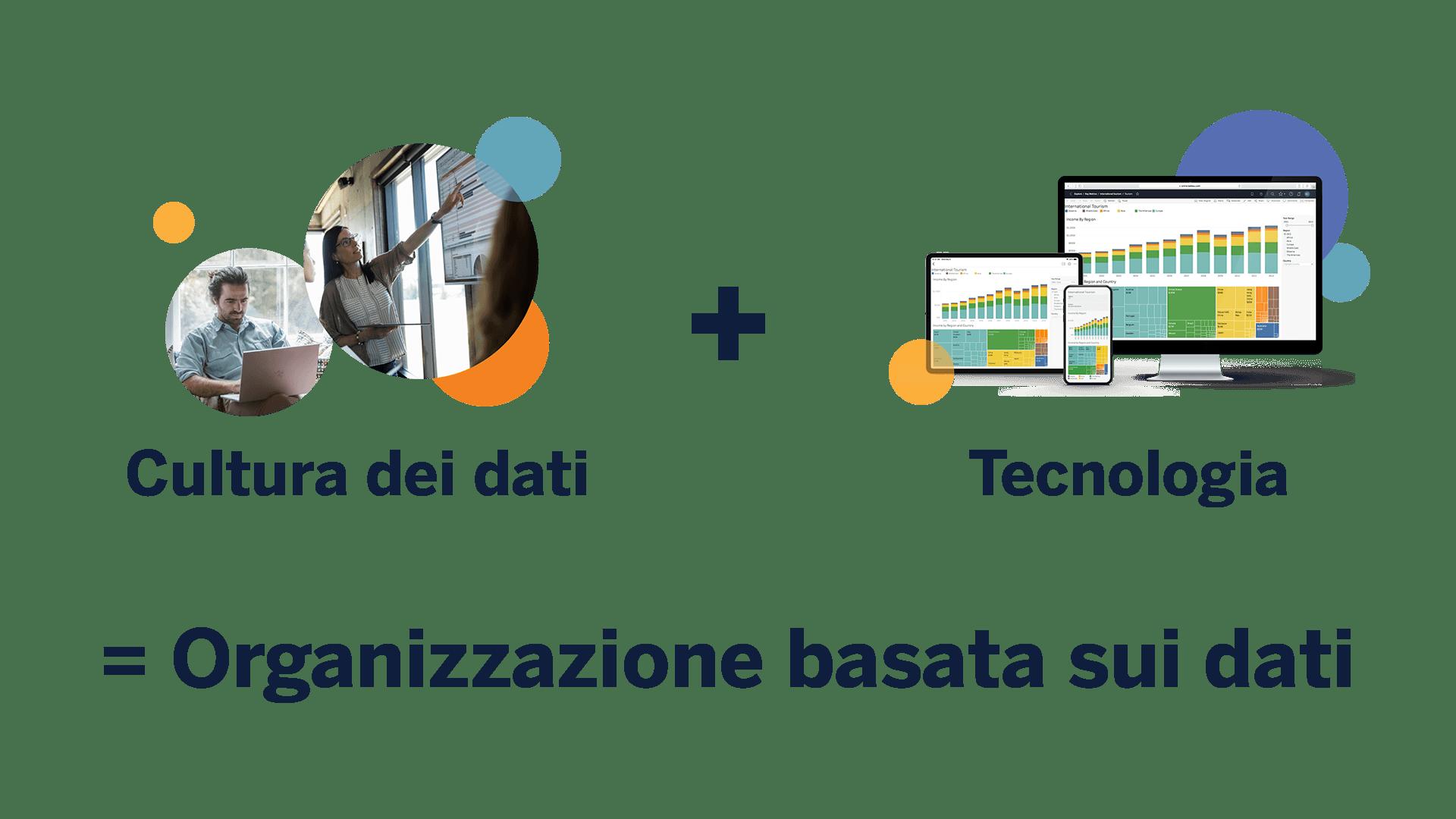 La cultura dei dati combinata con la tecnologia crea un'organizzazione basata sui dati