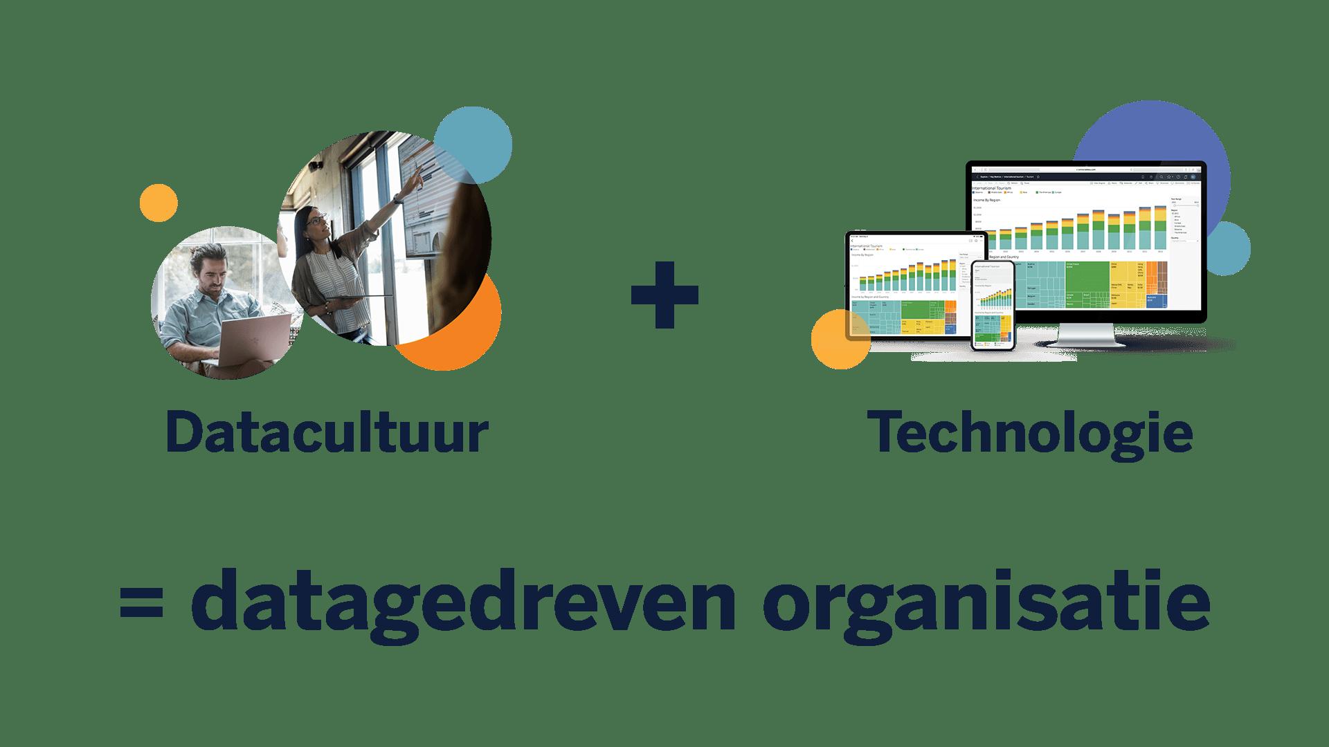 Datacultuur + technologie = een datagestuurde organisatie