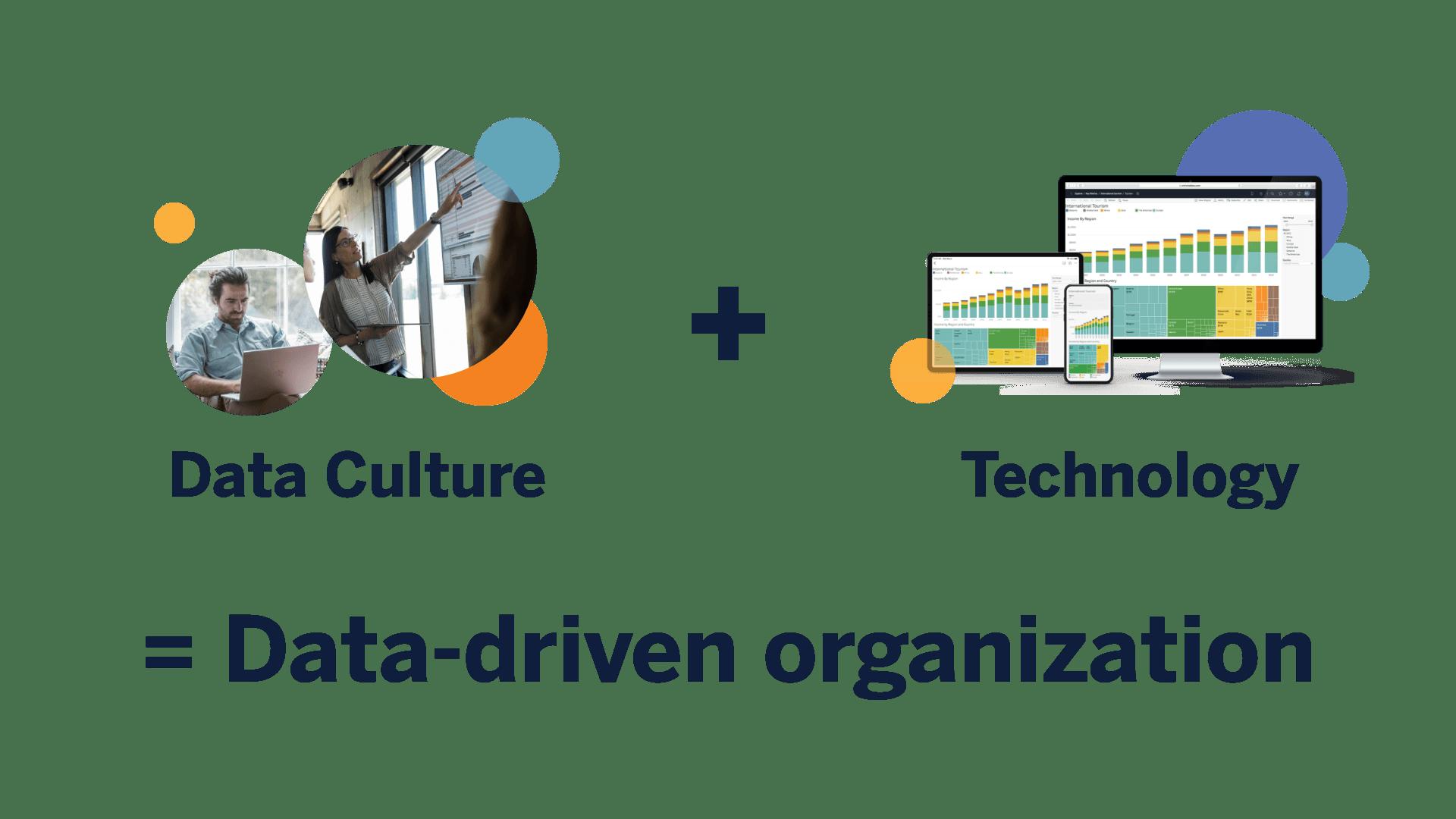 Data Culture plus Technology equals a Data-driven organization