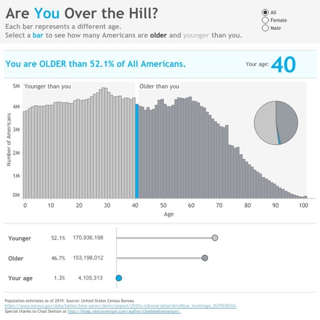 Are you over the hill?