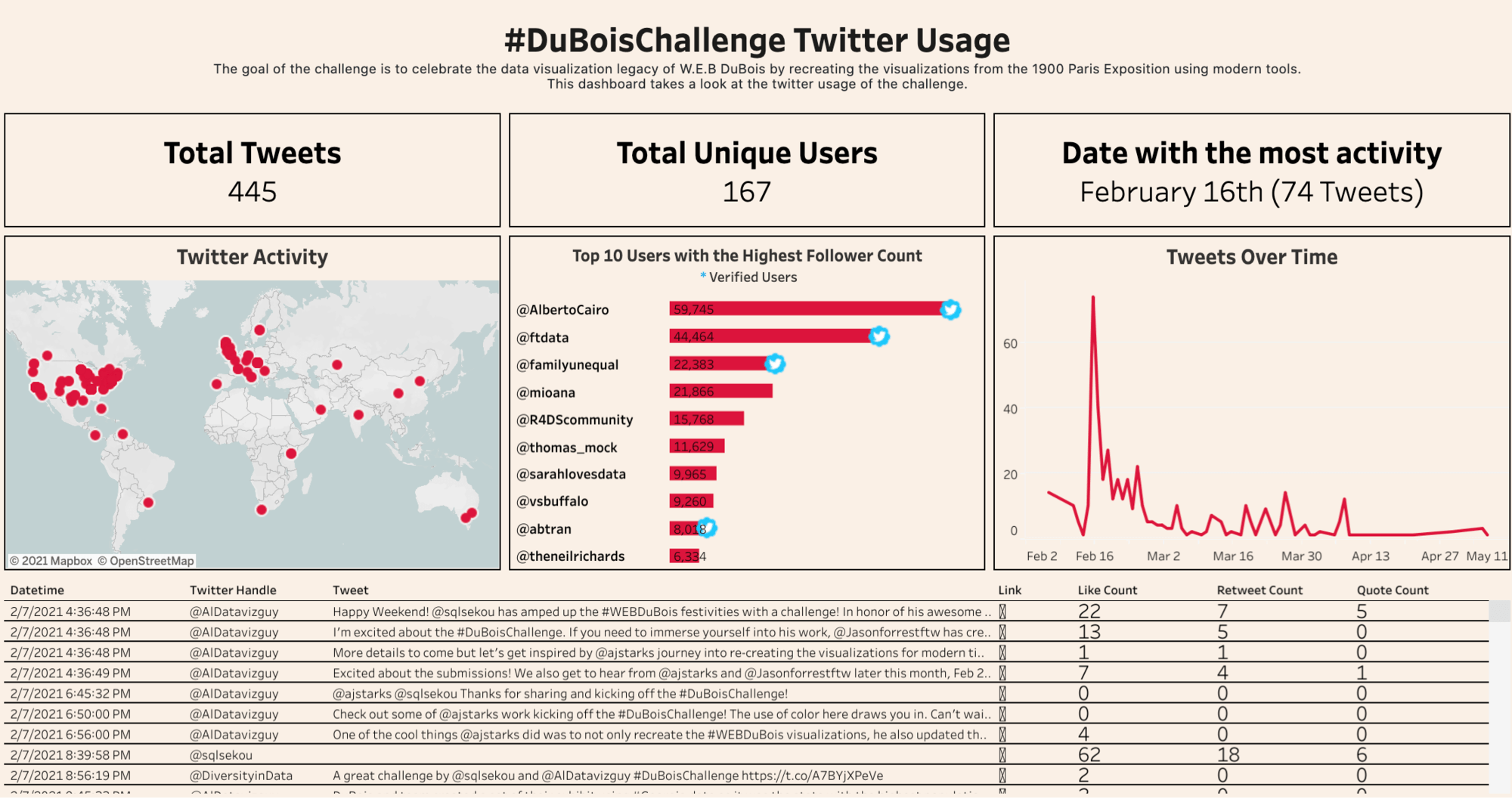 DuBois Challenge
