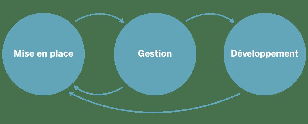 Image Mise en place Gestion Développement