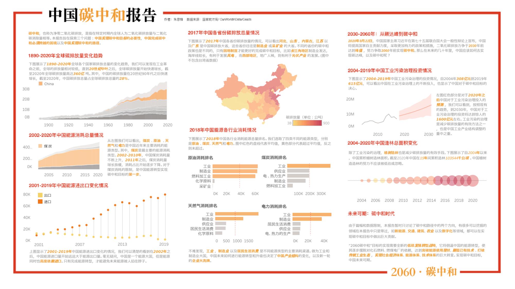 Visualization for Viz Challenge (Chinese)