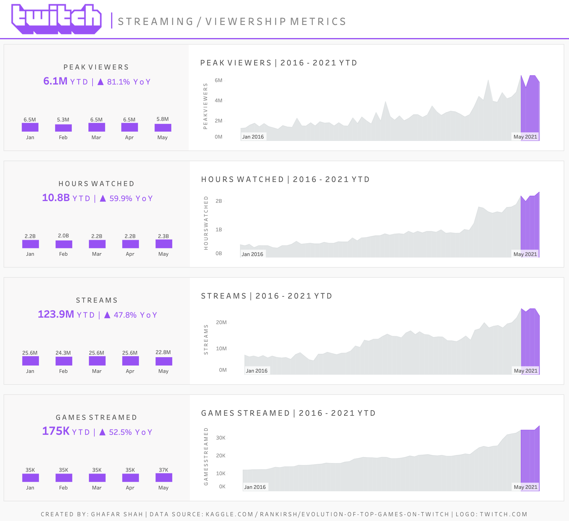 Twitch Business Dashboard