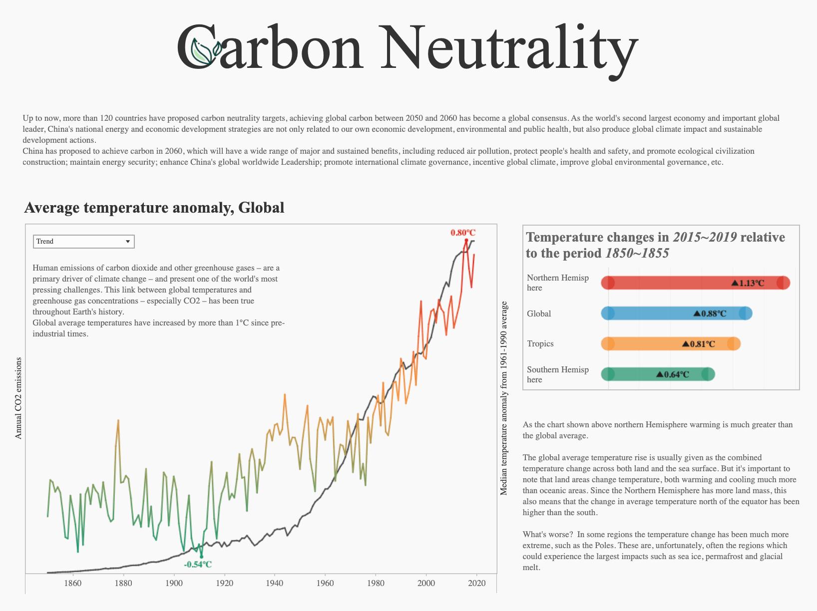 Carbon Neutrality Tableau Public Viz