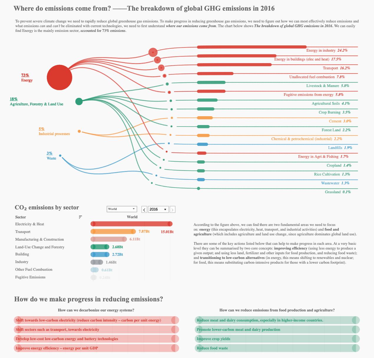 Where do emissions come from?