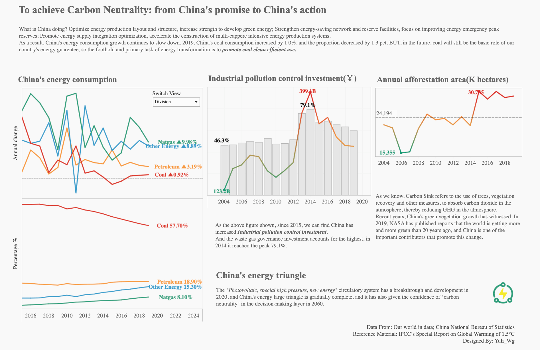 from China's promise to China's action visualization