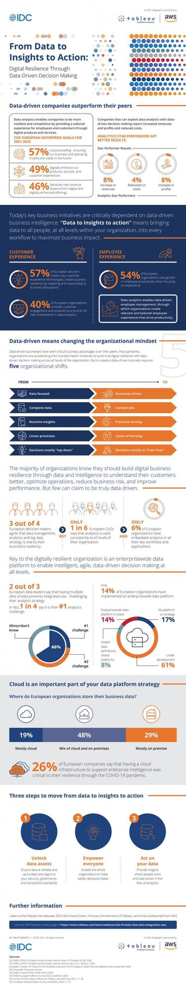 IDC Infographic From Data to Insights