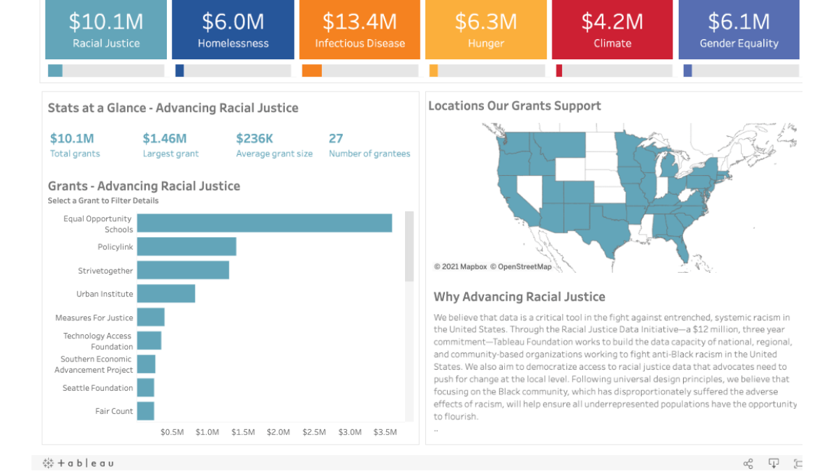 Dashboard showing Tableau Foundation investments in advancing racial justice, totalling $10.1M, broken out by individual grants and geographies