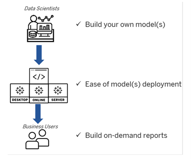 Tableau Analytics Extension API