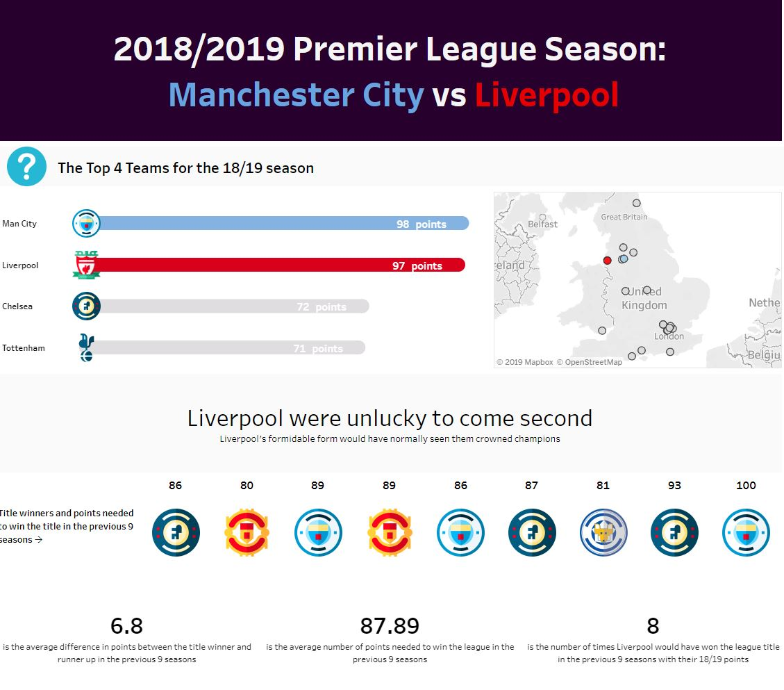 Ir a Segundo puesto: The 18/19 Premier League Title Race (La carrera por el título de la Premier League 2018/2019) de Isaac Low, Universidad Tecnológica de Swinburne