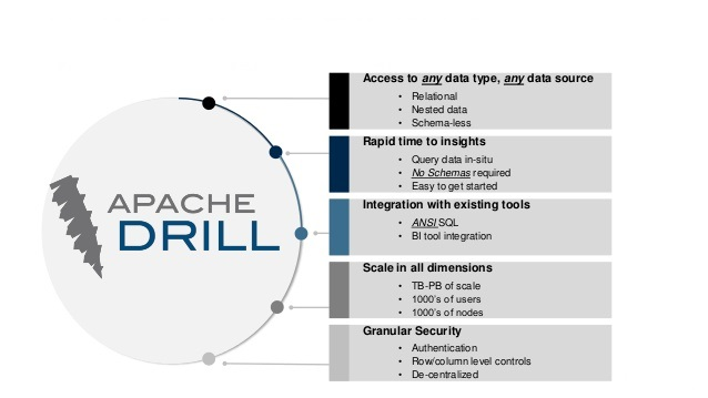 Apache Drill and Tableau