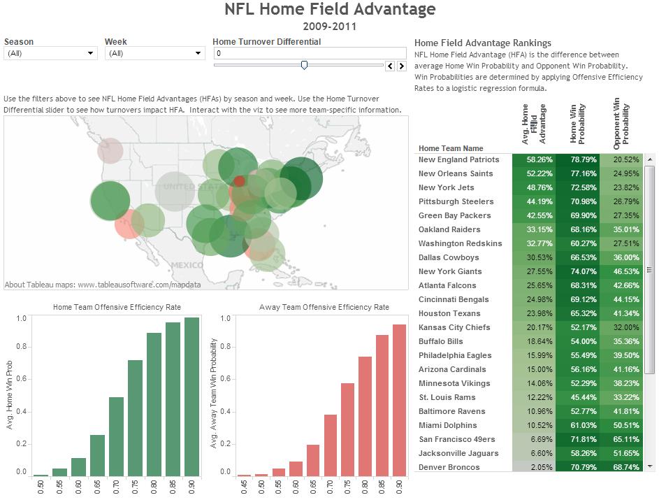 NFL Home Team advantage