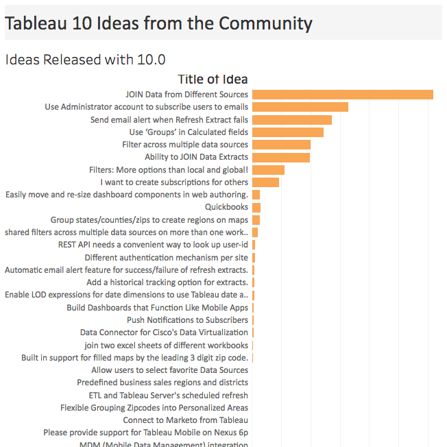 Image of Your ideas are now reality in Tableau 10