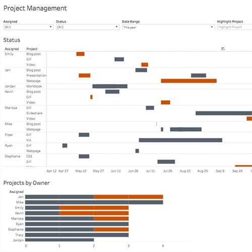 Image of Using Gantt charts in Tableau to manage projects