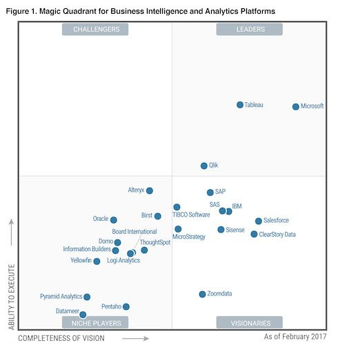 Image of Tableau five years a leader in Gartner's Magic Quadrant for Analytics