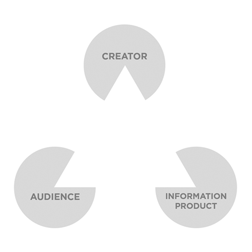 Image of Creating, not designing: The four goals of every information experience