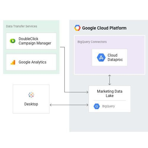 Image of zulily's top 10 tips for self-service analytics with Google BigQuery and Tableau