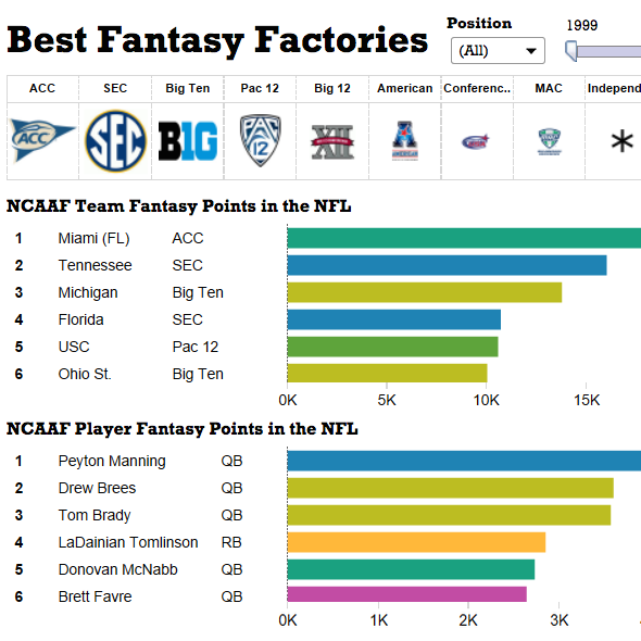 Image of Get Ready for Your Fantasy Football Draft with This Data Viz