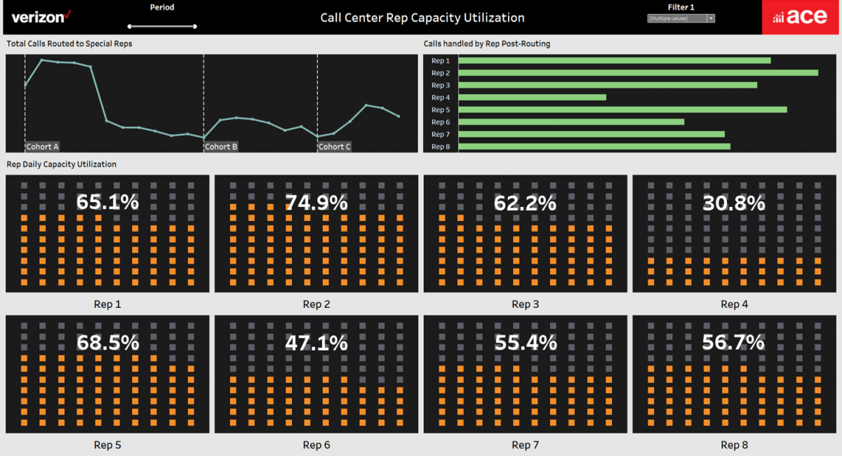 Verizon Reduces Support Calls And Enhances Customer Experience With Tableau