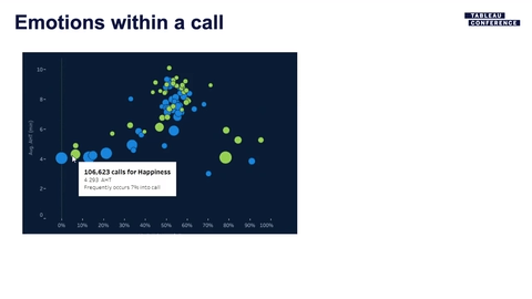 Navigate to Delta Dental: Call Driver Analysis With Voice Analytics