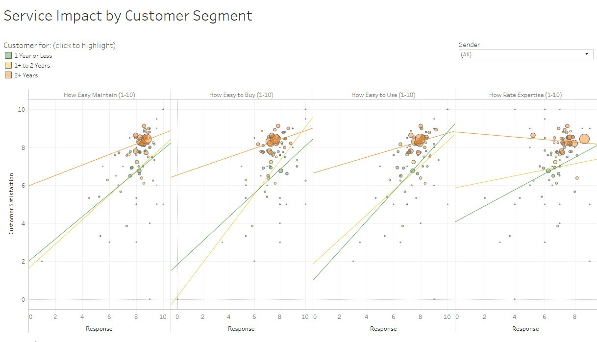 Navigate to Blend data to learn how your customers really feel