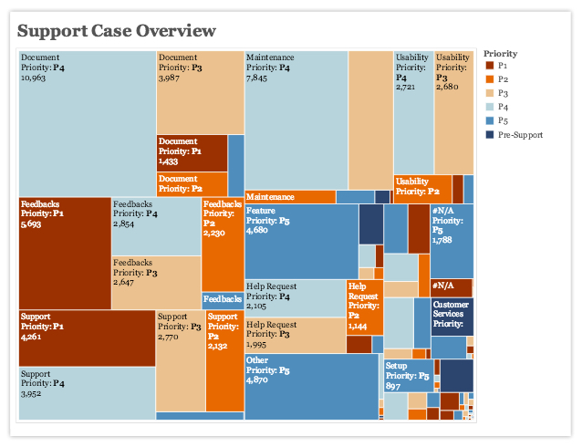 A treemap of support cases by category