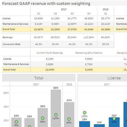 Navigate to Forecast GAAP revenue with custom weighting