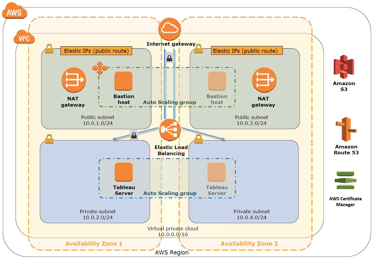 Navigate to Tableau Server on AWS Healthcare Quick Start