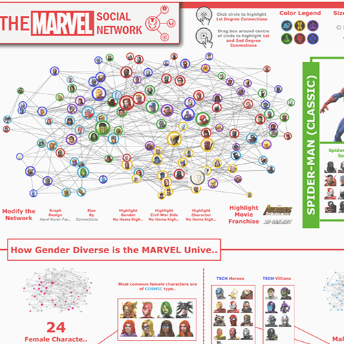 Navigate to 2nd Place: The Marvel Social Network by Harpreet Ghuman, University of Maryland