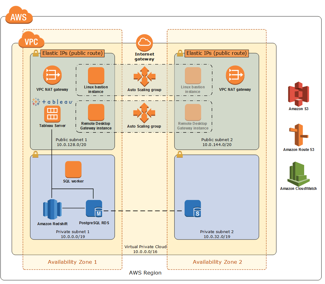 Navigate to Modern Data Warehouse on AWS