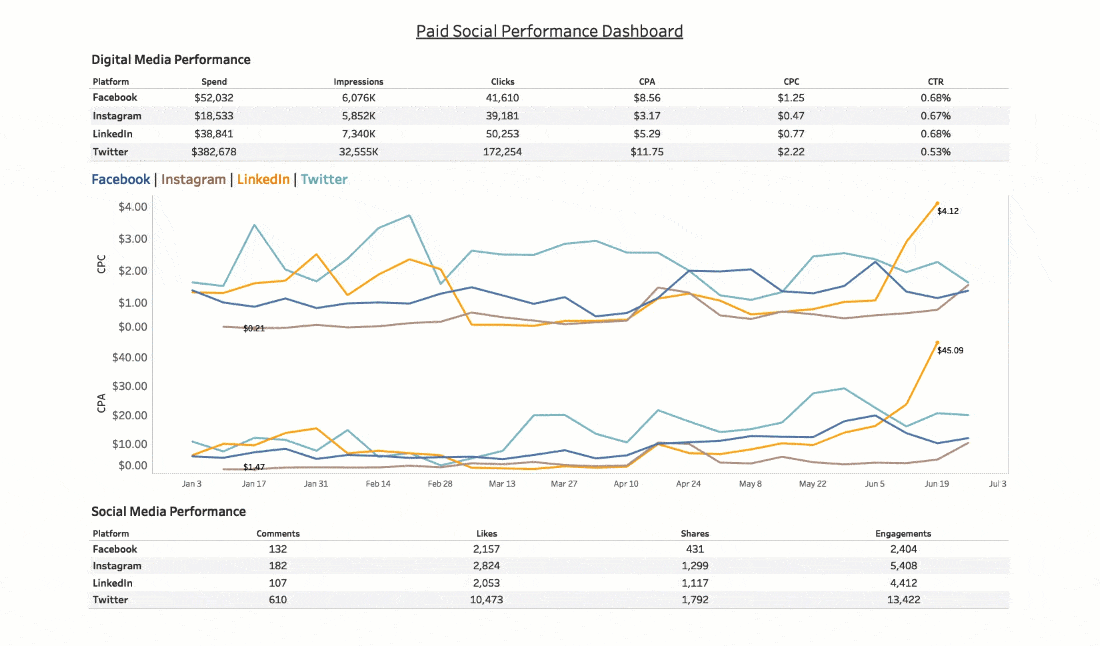 Passa a Faster social media insights with less spreadsheets